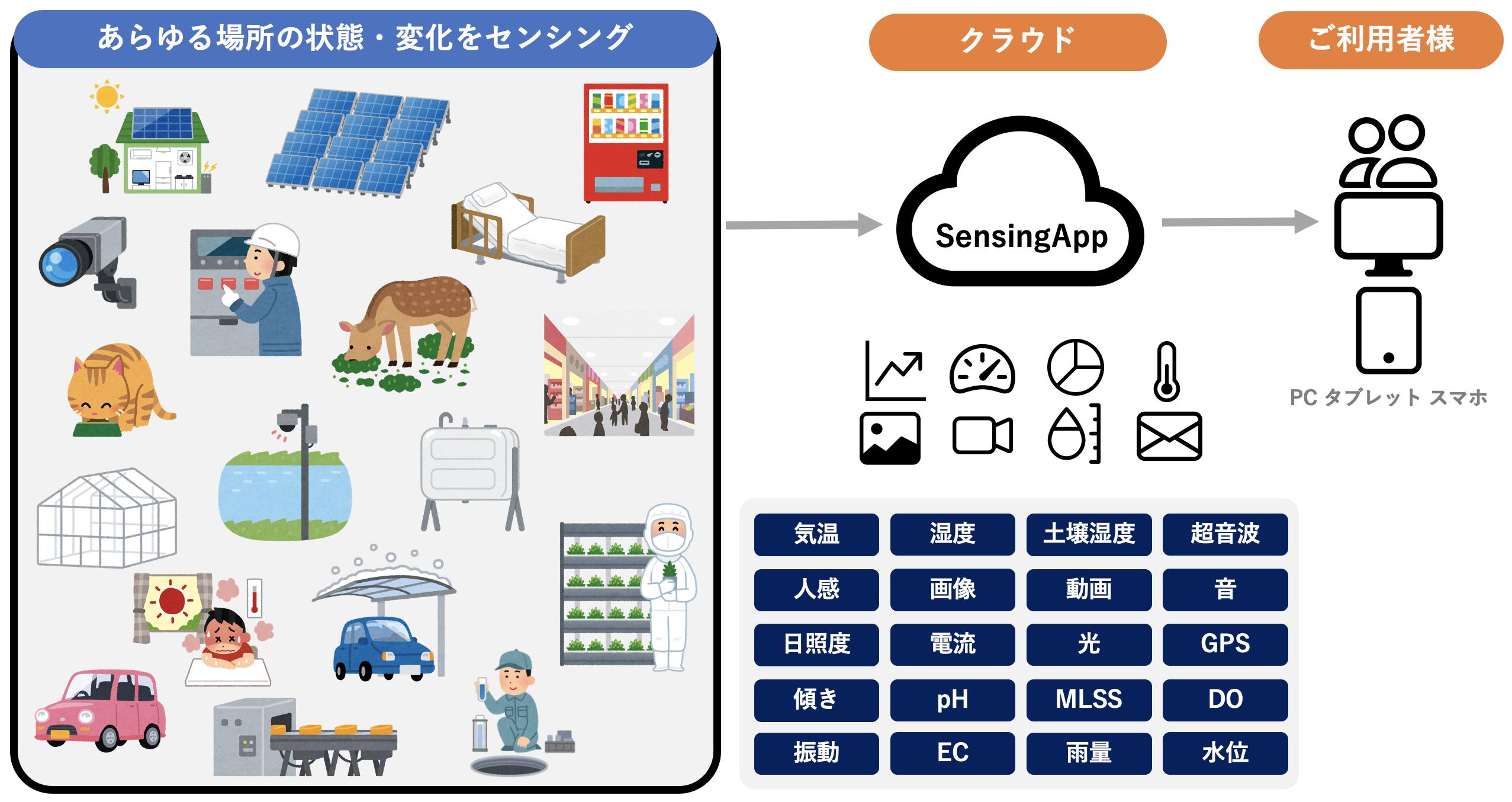 SensingApp Platform